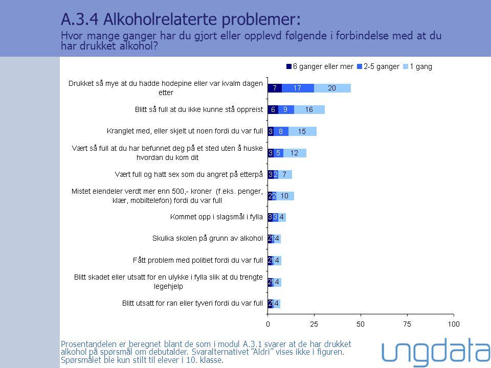 A.3.4 Alkoholrelaterte problemer: Hvor mange ganger har du gjort eller opplevd følgende i forbindelse med at du har drukket alkohol.
