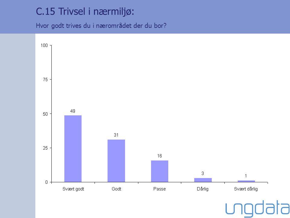 C.15 Trivsel i nærmiljø: Hvor godt trives du i nærområdet der du bor