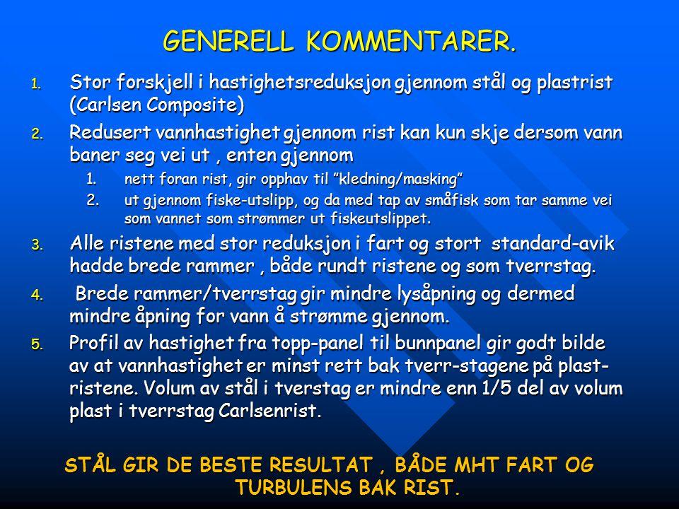 GENERELL KOMMENTARER. 1. Stor forskjell i hastighetsreduksjon gjennom stål og plastrist (Carlsen Composite) 2. Redusert vannhastighet gjennom rist kan