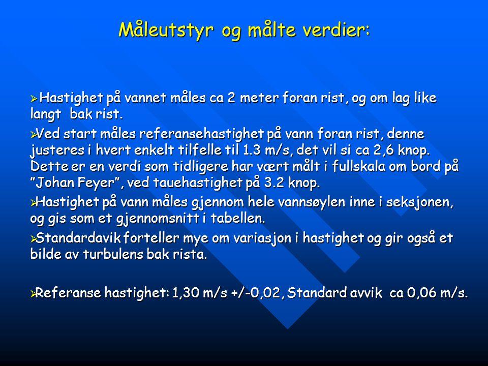 Rist-typeGj.sn hastighet Standard avik bak rist STÅL RIST1.32 m/s0,06 m/s Cosmos rist Dråpeformet0,97 m/s0,20 m/s Cosmos rist flat profil1.32 m/s0,09 m/s Carlsen Compos rekt1,08 m/s0,23 m/s Carlsen Comos drop shape0.90 m/s0,22 m/s Danish grid (35m/m)0,82 m/s0,23 m/s Danish grid (40 m/m)0,79 m/s0,23 m/s
