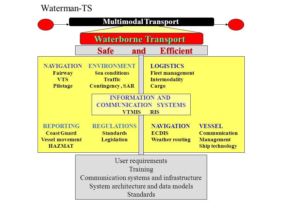 Waterborne Transport LOGISTICS Fleet management Intermodality Cargo NAVIGATION ECDIS Weather routing NAVIGATION Fairway VTS Pilotage ENVIRONMENT Sea c