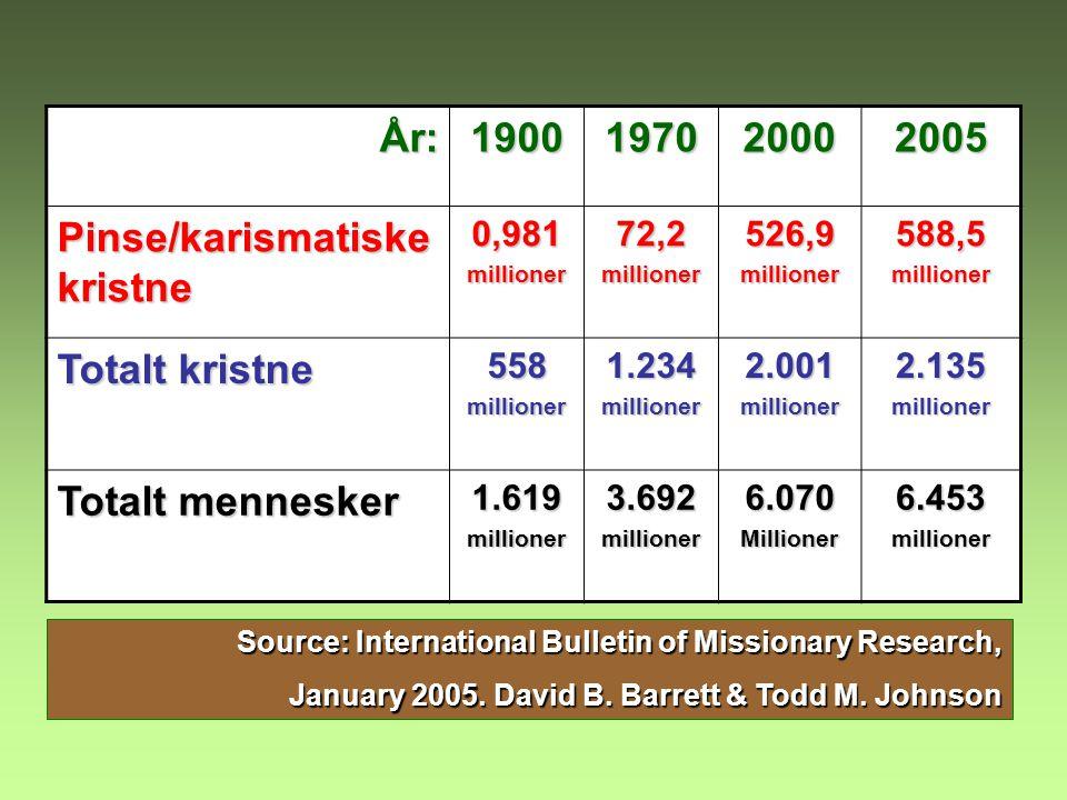 År:1900197020002005 Pinse/karismatiske kristne 0,981millioner72,2millioner526,9millioner588,5millioner Totalt kristne 558millioner1.234millioner2.001m