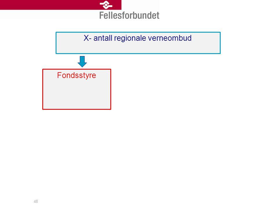 48 X- antall regionale verneombud Fondsstyre