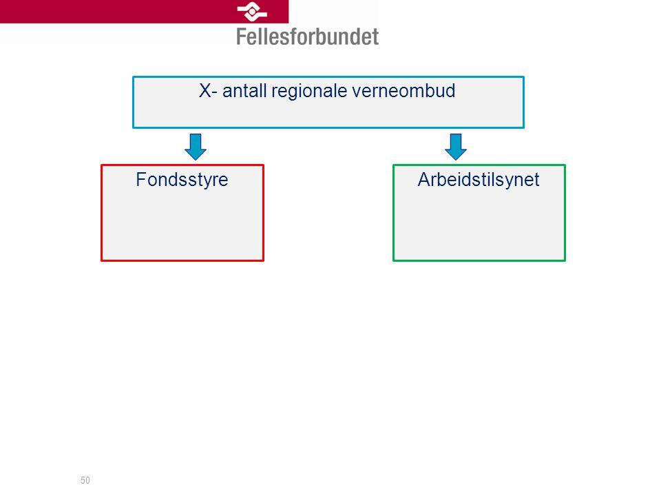 50 X- antall regionale verneombud FondsstyreArbeidstilsynet