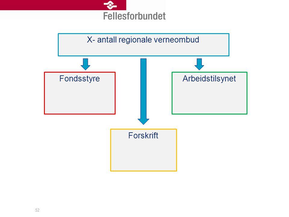 52 X- antall regionale verneombud FondsstyreArbeidstilsynet Forskrift