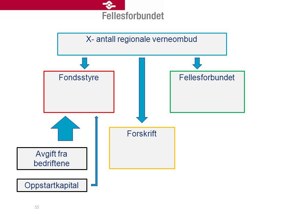 55 X- antall regionale verneombud FondsstyreFellesforbundet Forskrift Avgift fra bedriftene Oppstartkapital