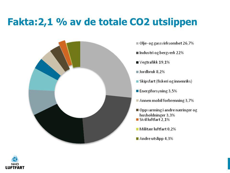 7 % av CO2 utslipp forårsaket av transport 19.06.2014[Presentasjonsheading]9