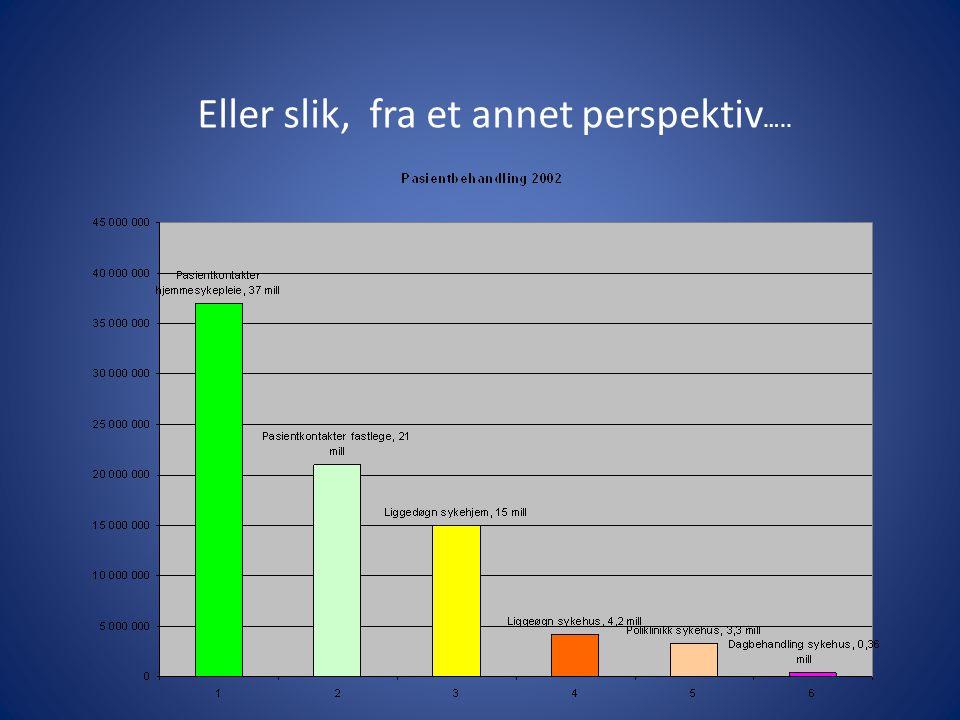 Primærhelsetjenesten • Grunnmuren i norsk helsevesen • Det er kommunehelsetjenesten som gir syke mennesker bedre livskvalitet • Pasienten er utskrevet til spesialisthelsetjenesten • Det er i kommunehelsetjenesten og lokalsykehuset de viktigste prioriteringen skjer