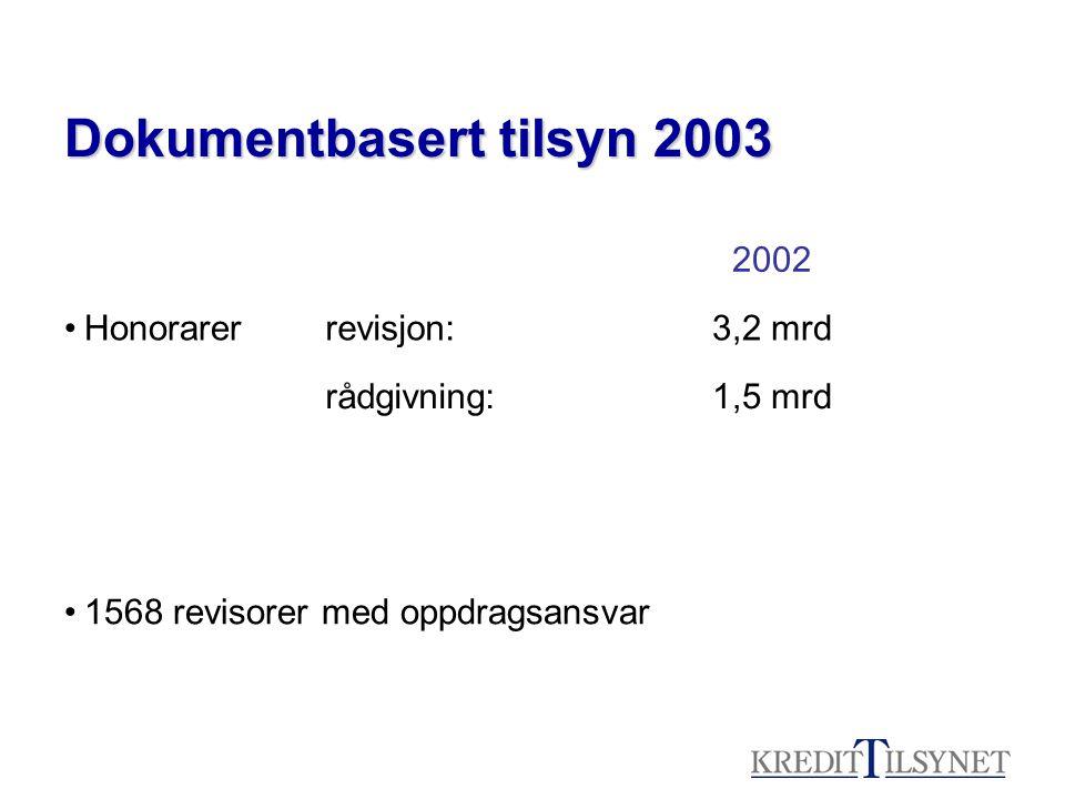 Dokumentbasert tilsyn 2003 2002 •Honorarerrevisjon:3,2 mrd rådgivning:1,5 mrd •1568 revisorer med oppdragsansvar
