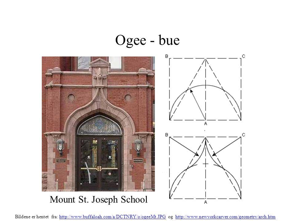 Ogee - bue Mount St. Joseph School Bildene er hentet fra: http://www.buffaloah.com/a/DCTNRY/o/ogeeMt.JPG og http://www.newyorkcarver.com/geometry/arch