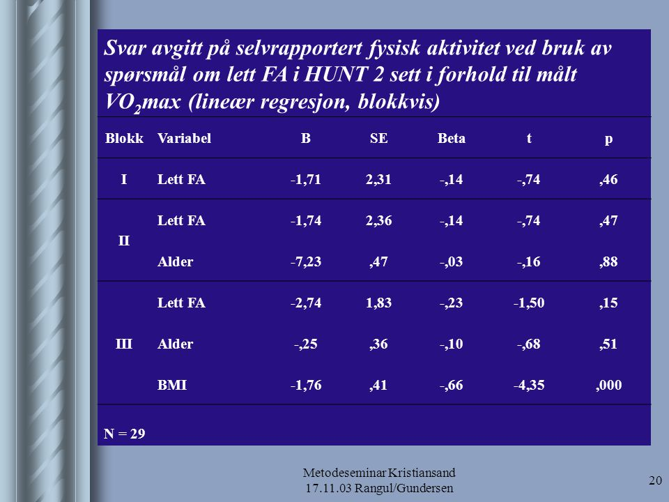 Metodeseminar Kristiansand 17.11.03 Rangul/Gundersen 21 Sammenhengen mellom svar avgitt på lett FA i HUNT 2 og VO 2 max og blant fysisk aktive og inaktive (Lineær regresjon) VariabelBSEBetatp Fysisk aktive1,52,02,03,07,95 Fysisk inaktive-2,40,01-,05-,22,83 N = 10 (fysisk aktive) N = 19 (fysisk inaktive)