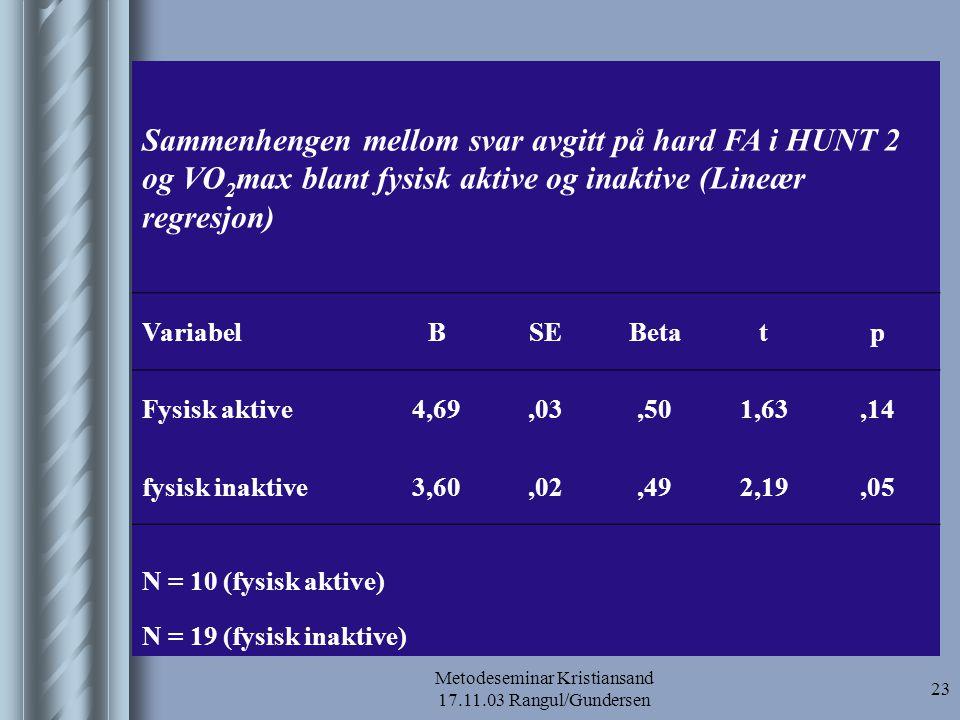 Metodeseminar Kristiansand 17.11.03 Rangul/Gundersen 24 Sammenhengen mellom svar avgitt på hard FA i utviklet HUNT 1 og VO 2 max blant fysisk aktive og inaktive (Lineær regresjon) VariabelBSEBetatp Fysisk aktive7,32,03,632,29,05 Fysisk inaktive5,74,02,633,33,004 N = 10 (fysisk aktive) N = 19 (fysisk inaktive)