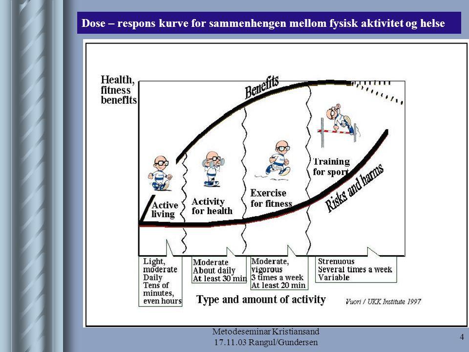 Metodeseminar Kristiansand 17.11.03 Rangul/Gundersen 5 Begrep og dimensjoner knyttet til fysisk aktivitet  Det utvidede idrettsbegrepet: Med idrett forstås fysisk aktivitet av ikke-yrkesmessig karakter hvor utøverens egen innsats er avgjørende for resultatet (NIF, 1970 i Fasting, 1983:32)  Fysisk aktivitet: all kroppslig bevegelse produsert av skjelettmuskulatur som resulterer i en vesentlig økning av energiforbruket utover hvilenivå (Bouchard et al., 1994:77)  Trening : fysisk aktivitet i fritiden som gjentas regelmessig over tid, med målsetting om å forbedre fysisk og/eller psykisk form, helse eller prestasjon  Mosjon: en form for fysisk aktivitet i fritiden, som vanligvis utøves jevnlig over en bestemt tidsperiode, med formål å bedre fysisk form og helse (Bouchard et al., 1994:12)  Dimensjoner –Regelmessighet –Hyppighet –Intensitet –Varighet