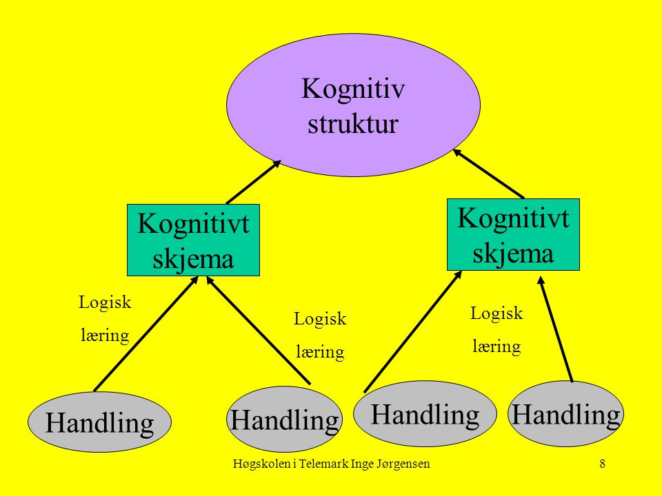 Høgskolen i Telemark Inge Jørgensen8 Handling Kognitiv struktur Handling Kognitivt skjema Kognitivt skjema Logisk læring Logisk læring Handling Logisk