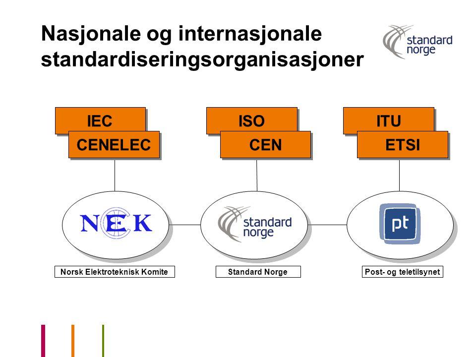 Nasjonale og internasjonale standardiseringsorganisasjoner IEC CENELEC ISO CEN ITU ETSI Norsk Elektroteknisk KomitePost- og teletilsynetStandard Norge