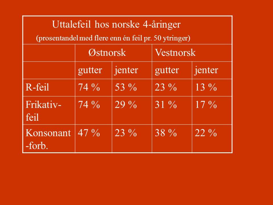 Uttalefeil hos norske 4-åringer (prosentandel med flere enn én feil pr. 50 ytringer) ØstnorskVestnorsk gutterjentergutterjenter R-feil74 %53 %23 %13 %