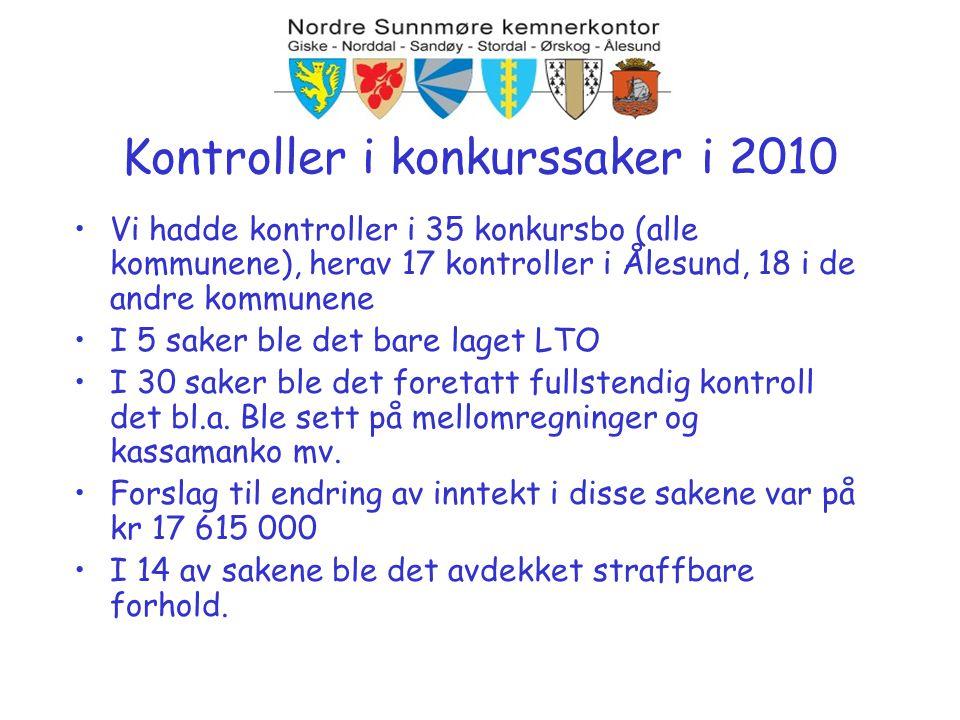 •Vi hadde kontroller i 35 konkursbo (alle kommunene), herav 17 kontroller i Ålesund, 18 i de andre kommunene •I 5 saker ble det bare laget LTO •I 30 s
