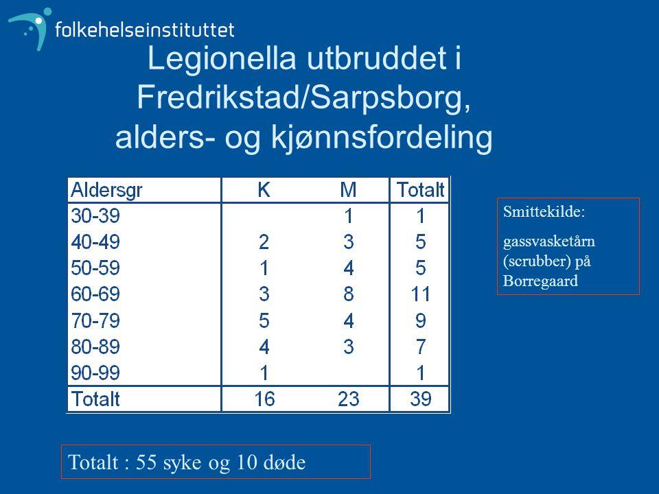 Legionella utbruddet i Fredrikstad/Sarpsborg, alders- og kjønnsfordeling Totalt : 55 syke og 10 døde Smittekilde: gassvasketårn (scrubber) på Borregaa
