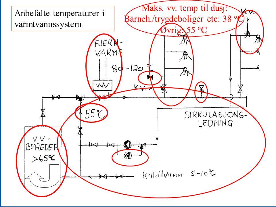 Maks. vv. temp til dusj: Barneh./trygdeboliger etc: 38 o C Øvrig: 55 o C Anbefalte temperaturer i varmtvannssystem
