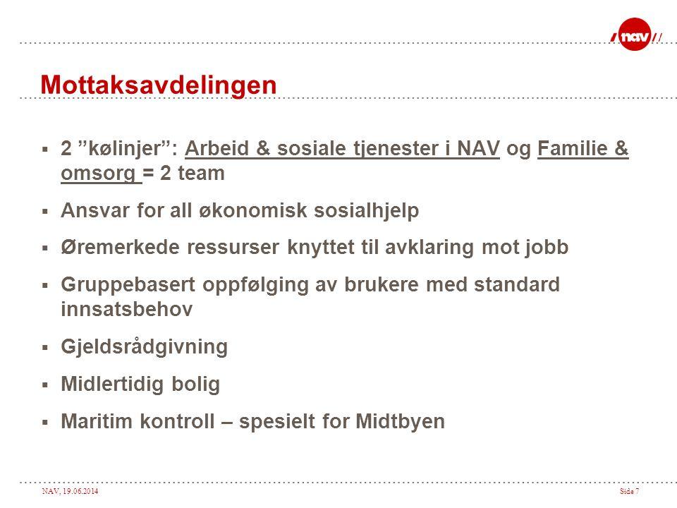 """NAV, 19.06.2014Side 7 Mottaksavdelingen  2 """"kølinjer"""": Arbeid & sosiale tjenester i NAV og Familie & omsorg = 2 team  Ansvar for all økonomisk sosia"""