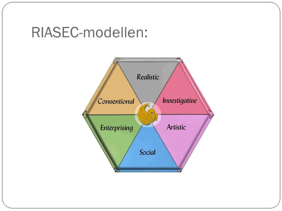 RIASEC-modellen: