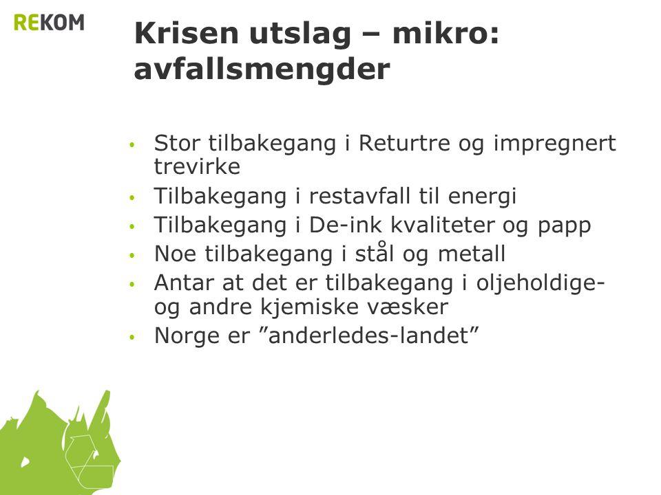 Krisen utslag – mikro: avfallsmengder • Stor tilbakegang i Returtre og impregnert trevirke • Tilbakegang i restavfall til energi • Tilbakegang i De-in