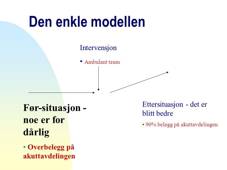 Den enkle modellen Før-situasjon - noe er for dårlig • Overbelegg på akuttavdelingen Intervensjon • Ambulant team Ettersituasjon - det er blitt bedre • 90% belegg på akuttavdelingen