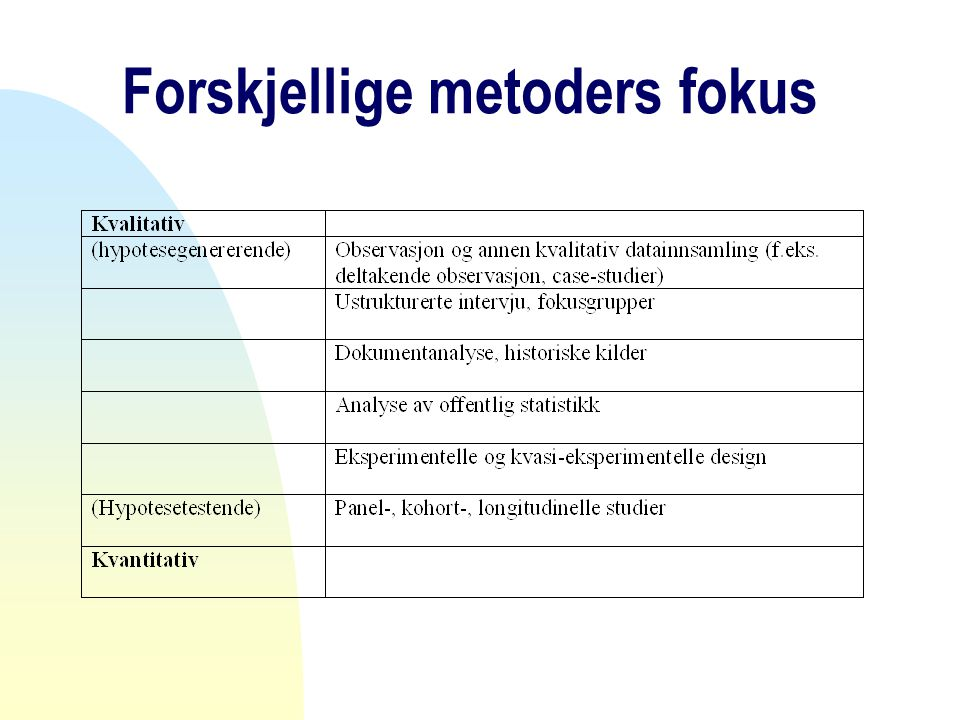 Forskjellige metoders fokus