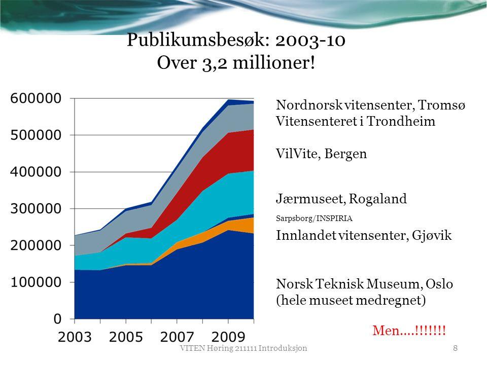Publikumsbesøk: 2003-10 Over 3,2 millioner! Nordnorsk vitensenter, Tromsø Vitensenteret i Trondheim VilVite, Bergen Jærmuseet, Rogaland Sarpsborg/INSP