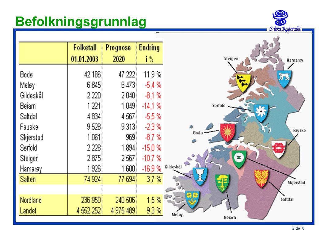 Side 7 Saltenregionen Transportsystem:  Salten har det viktigste transportknutepunktet i Nord- Norge, med  Stamruteflyplass  Nasjonalhavn  Nordlan