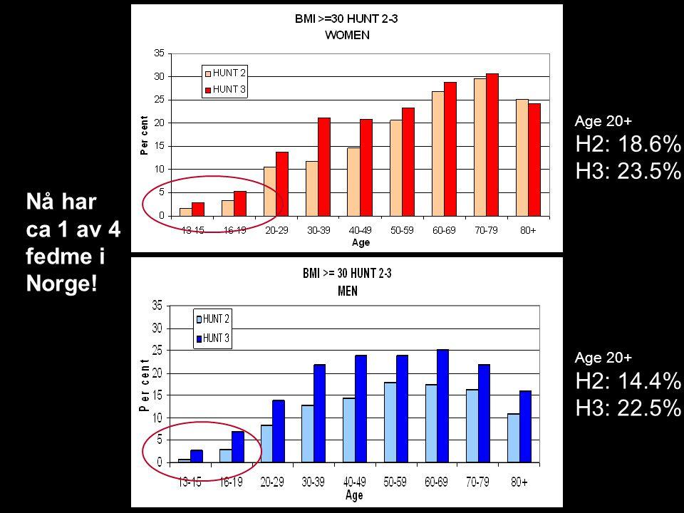 Nå har ca 1 av 4 fedme i Norge! Age 20+ H2: 18.6% H3: 23.5% Age 20+ H2: 14.4% H3: 22.5%