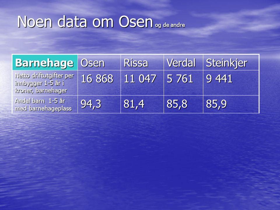 Noen data om Osen og de andre BarnehageOsenRissaVerdalSteinkjer Netto driftutgifter per innbygger 1-5 år i kroner, barnehager 16 868 11 047 5 761 9 44