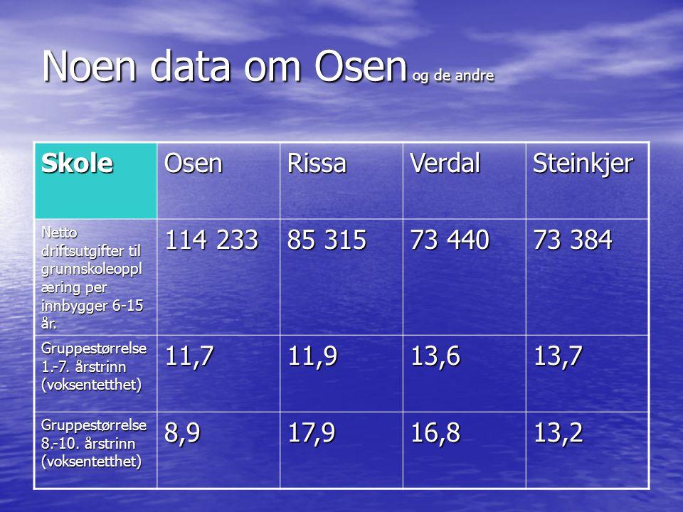 Noen data om Osen og de andre SkoleOsenRissaVerdalSteinkjer Netto driftsutgifter til grunnskoleoppl æring per innbygger 6-15 år. 114 233 85 315 73 440