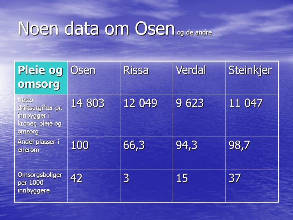 Noen data om Osen og de andre Pleie og omsorg OsenRissaVerdalSteinkjer Netto driftsutgifter pr. innbygger i kroner, pleie og omsorg 14 803 12 049 9 62