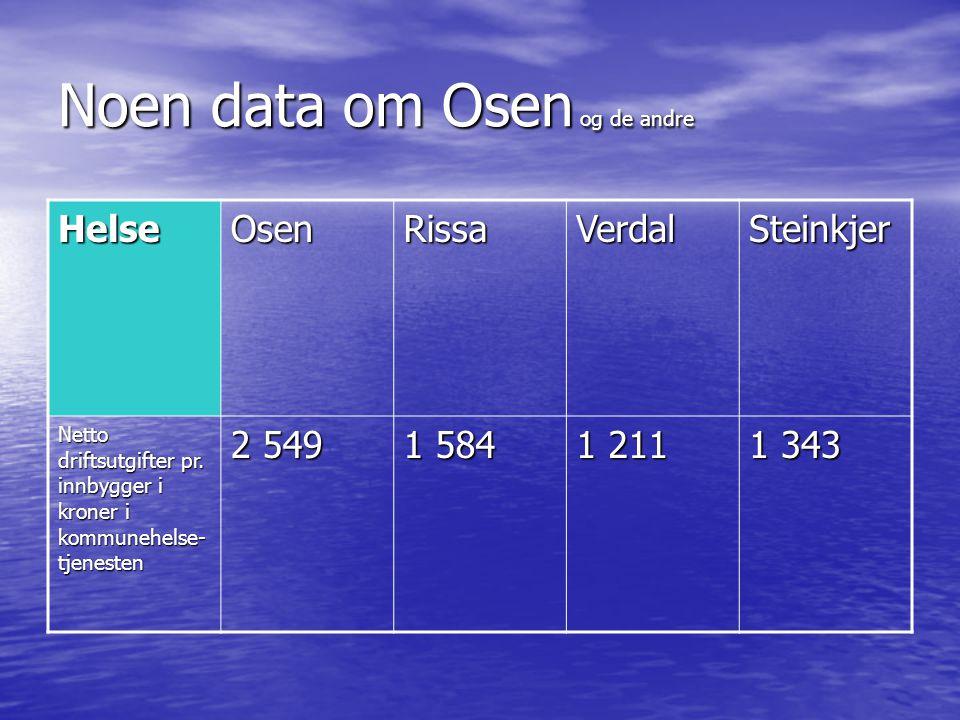 Noen data om Osen og de andre HelseOsenRissaVerdalSteinkjer Netto driftsutgifter pr. innbygger i kroner i kommunehelse- tjenesten 2 549 1 584 1 211 1