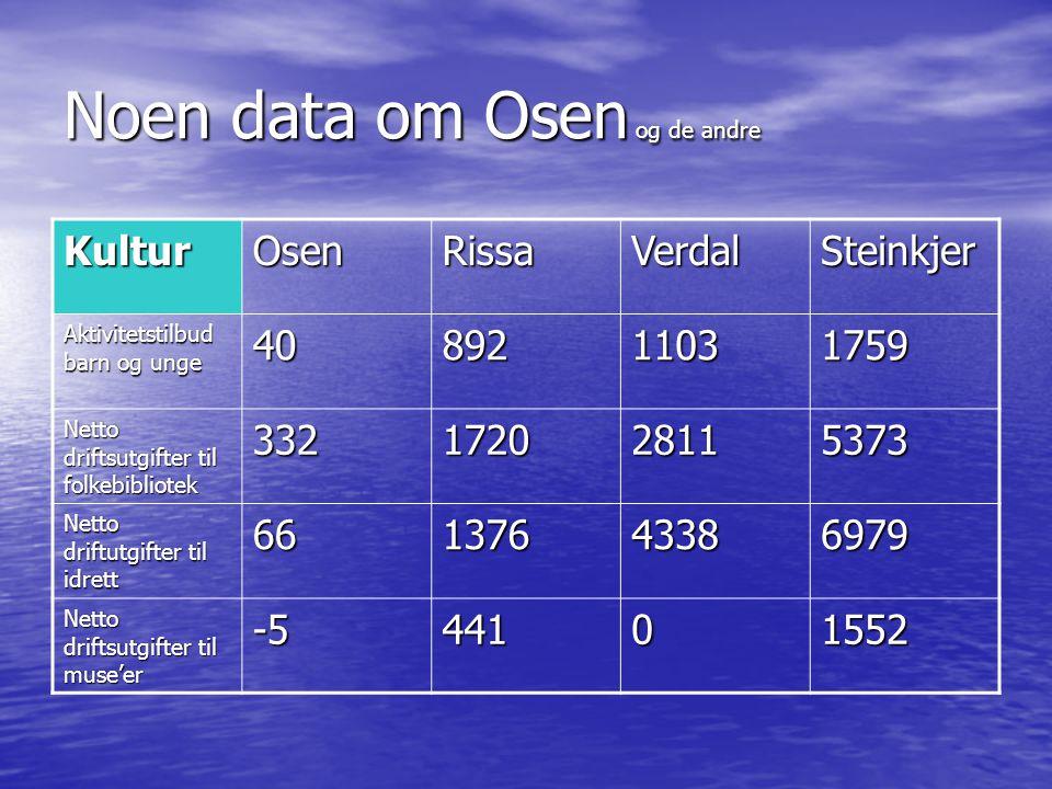 Noen data om Osen og de andre KulturOsenRissaVerdalSteinkjer Aktivitetstilbud barn og unge 4089211031759 Netto driftsutgifter til folkebibliotek 33217