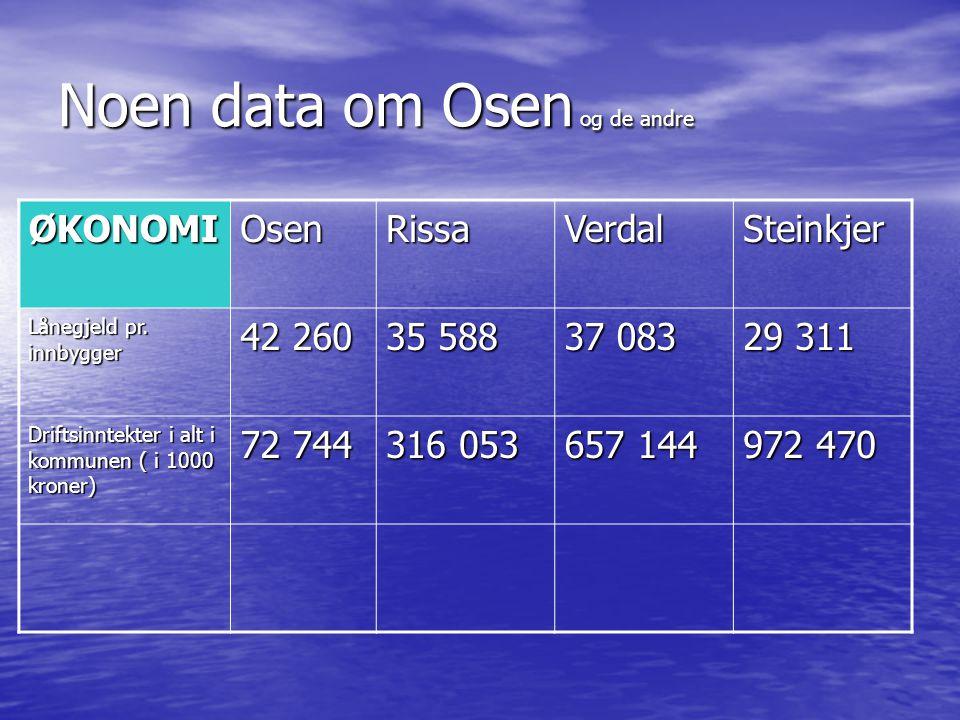 Noen data om Osen og de andre ØKONOMIOsenRissaVerdalSteinkjer Lånegjeld pr. innbygger 42 260 35 588 37 083 29 311 Driftsinntekter i alt i kommunen ( i