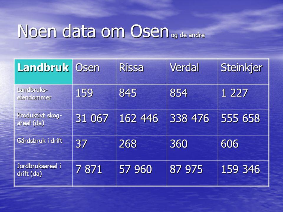 Noen data om Osen og de andre LandbrukOsenRissaVerdalSteinkjer Landbruks- eiendommer 159845854 1 227 Produktivt skog- areal (da) 31 067 162 446 338 476 555 658 Gårdsbruk i drift 37268360606 Jordbruksareal i drift (da) 7 871 57 960 87 975 159 346