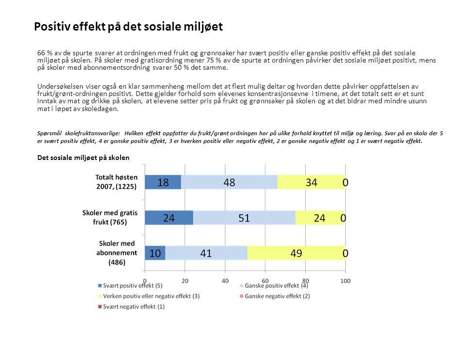 Positiv effekt på det sosiale miljøet 66 % av de spurte svarer at ordningen med frukt og grønnsaker har svært positiv eller ganske positiv effekt på det sosiale miljøet på skolen.