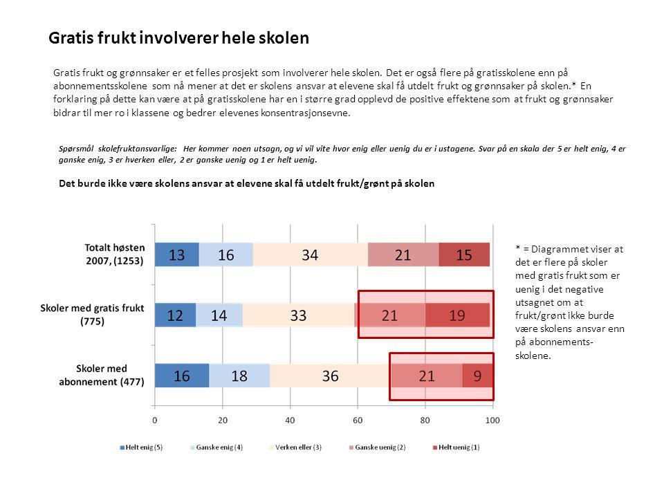 Lærerne på gratisskoler mest fornøyd Skolefruktansvarlige på skoler med gratis frukt og grønnsaker har også den oppfattelsen at lærerne har tatt imot skolefruktordningen bedre enn lærerne på abonnementskoler.