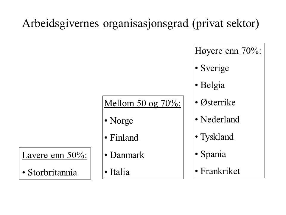 Arbeidsgivernes organisasjonsgrad (privat sektor) Lavere enn 50%: • Storbritannia Mellom 50 og 70%: • Norge • Finland • Danmark • Italia Høyere enn 70%: • Sverige • Belgia • Østerrike • Nederland • Tyskland • Spania • Frankriket