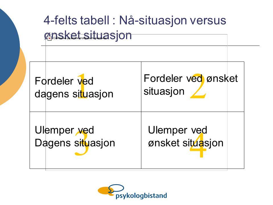 2 3 4 1 4-felts tabell : Nå-situasjon versus ønsket situasjon Fordeler ved dagens situasjon Fordeler ved ønsket situasjon Ulemper ved Dagens situasjon