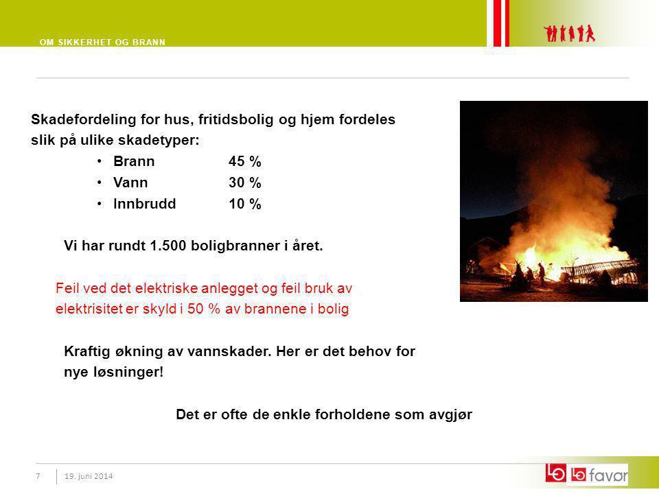 OM SIKKERHET OG BRANN 19. juni 20147 Skadefordeling for hus, fritidsbolig og hjem fordeles slik på ulike skadetyper: •Brann45 % •Vann 30 % •Innbrudd 1
