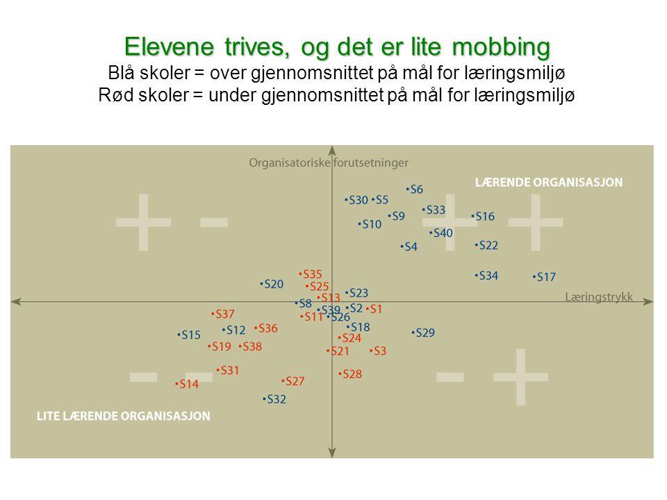 www.civita.no Elevene trives, og det er lite mobbing Elevene trives, og det er lite mobbing Blå skoler = over gjennomsnittet på mål for læringsmiljø Rød skoler = under gjennomsnittet på mål for læringsmiljø