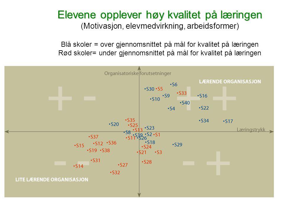 www.civita.no Elevene opplever høy kvalitet på læringen Elevene opplever høy kvalitet på læringen (Motivasjon, elevmedvirkning, arbeidsformer) Blå skoler = over gjennomsnittet på mål for kvalitet på læringen Rød skoler= under gjennomsnittet på mål for kvalitet på læringen