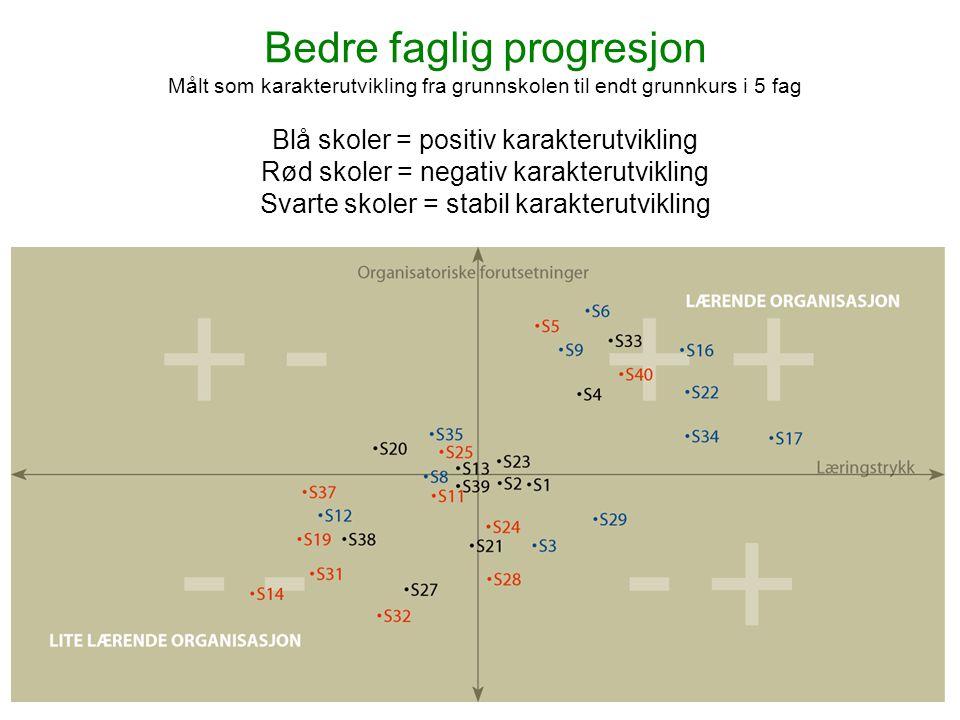 www.civita.no Bedre faglig progresjon Målt som karakterutvikling fra grunnskolen til endt grunnkurs i 5 fag Blå skoler = positiv karakterutvikling Rød