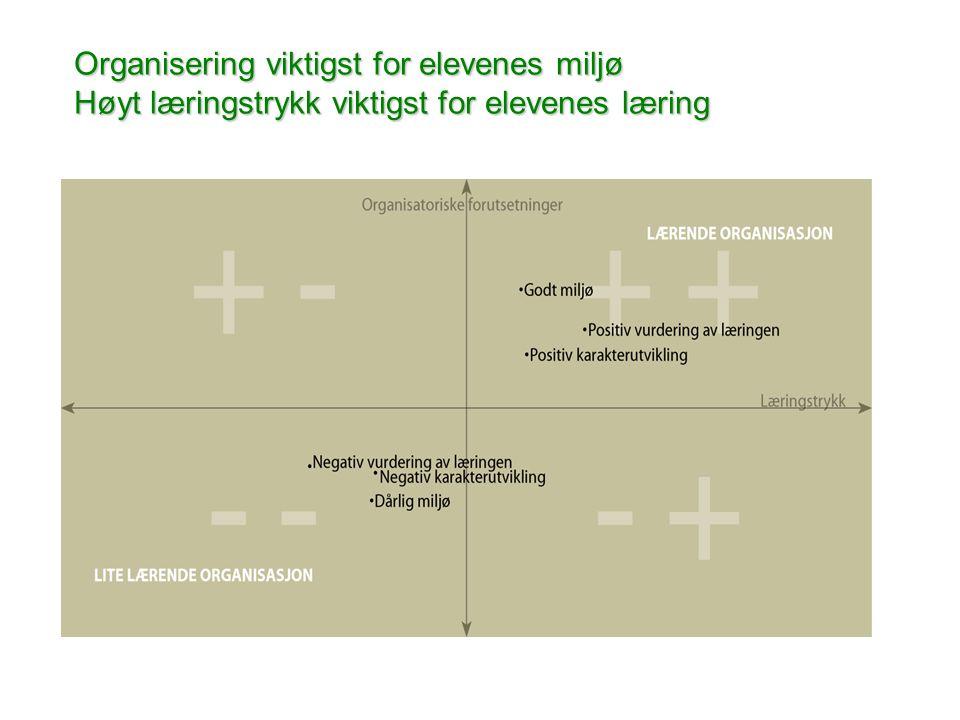 www.civita.no Organisering viktigst for elevenes miljø Høyt læringstrykk viktigst for elevenes læring