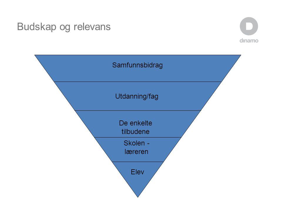 Budskap og relevans Skolen - læreren De enkelte tilbudene Utdanning/fag Samfunnsbidrag Elev