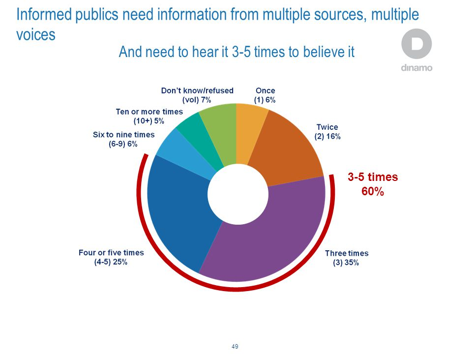 Informed publics need information from multiple sources, multiple voices 49 3-5 times 60% And need to hear it 3-5 times to believe it