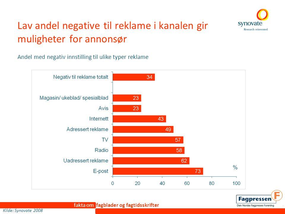 fakta om fagblader og fagtidsskrifter Lav andel negative til reklame i kanalen gir muligheter for annonsør % Andel med negativ innstilling til ulike typer reklame Kilde: Synovate 2008